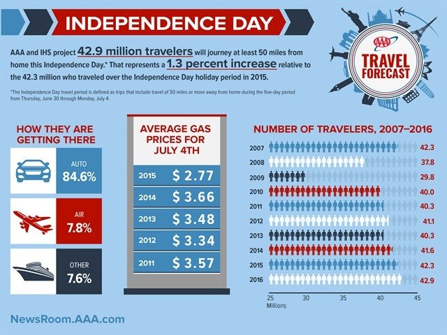 m-2016-independence-day-travel-forecast-1